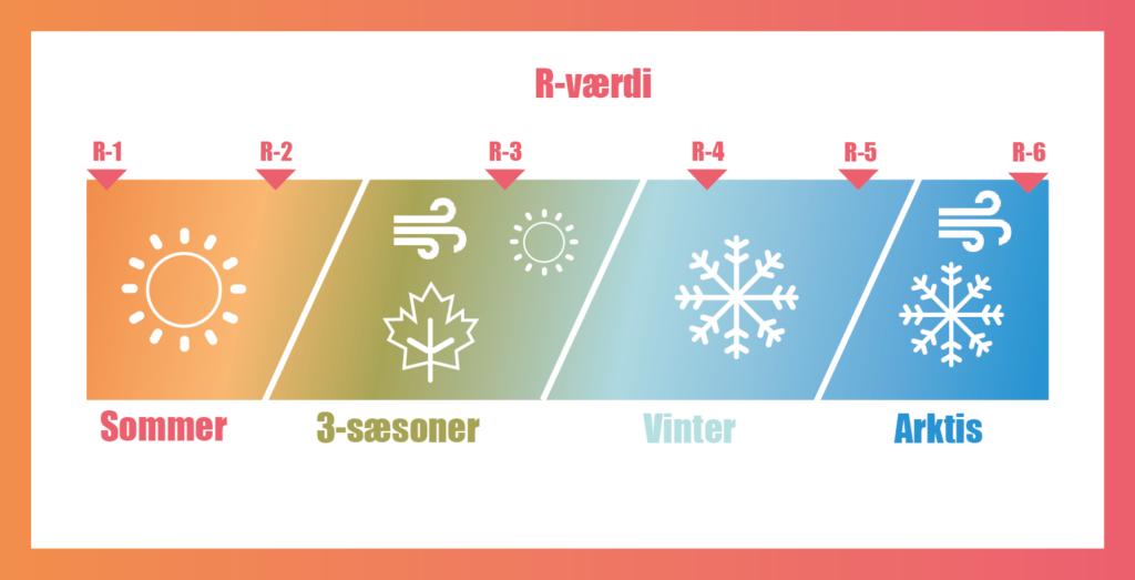 R - værdi efter sæson