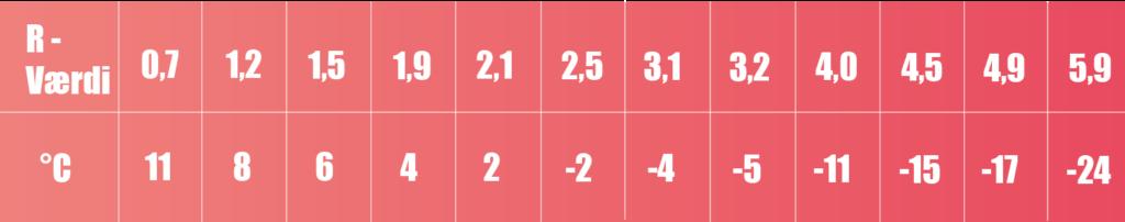 Tabel til R-værdi